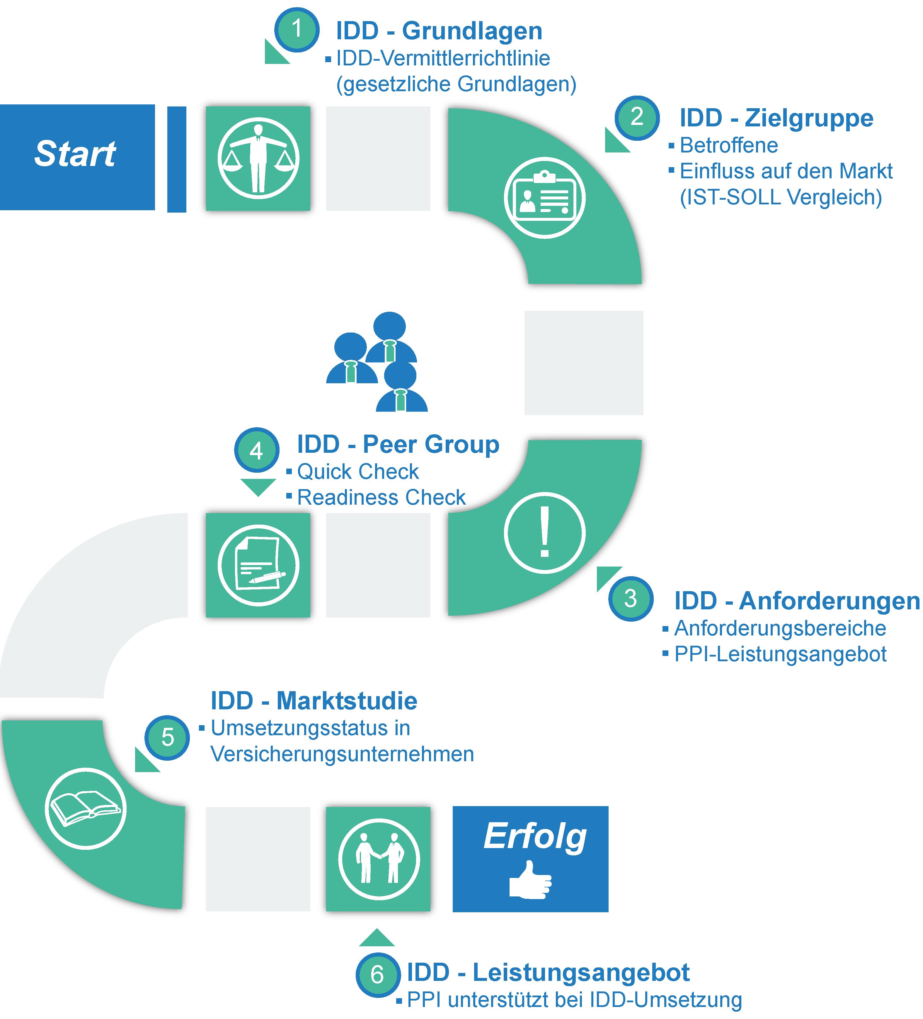 PPI Aktiengesellschaft: Vermittlerrichtlinie IDD (IMD2)